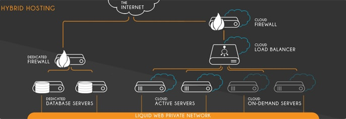 Graphic of Liquid Web's Hybrid Hosting Model