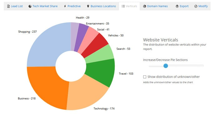 Screenshot of distribution of vertical categories in a BuiltWith report