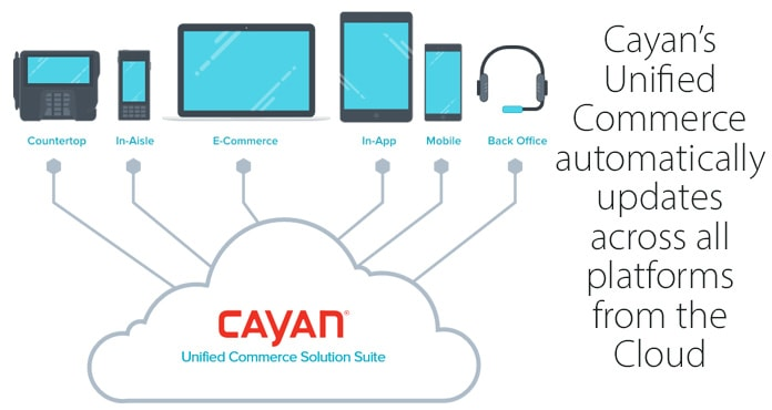 Cayan Unified Commerce graphic