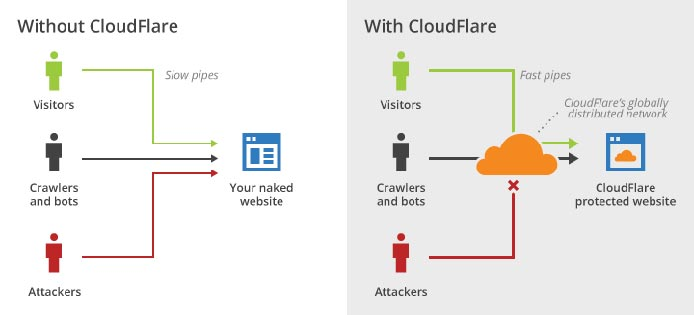 Graphic illustrating how CloudFlare filters traffic and protects websites