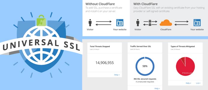 Collage of graphics illustrating CloudFlare's security and SSL service