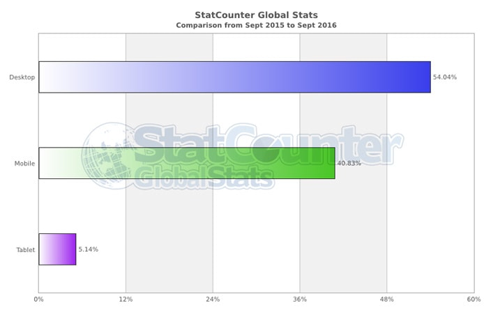 Global Stats graph of desktop, mobile, or tablet Internet traffic