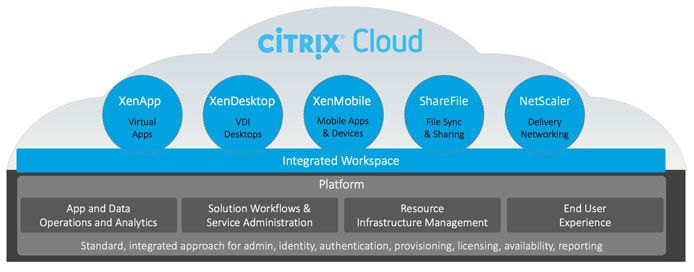 Graphic modelling Citrix Cloud architecture