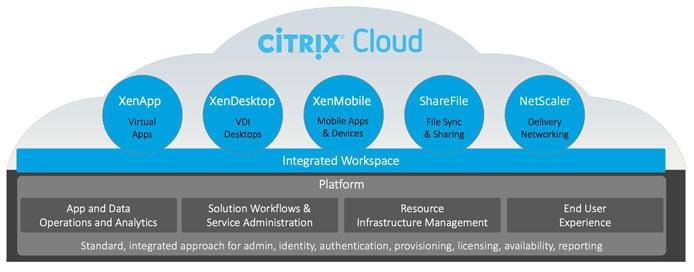 Graphic modelling Citrix Cloud architecture
