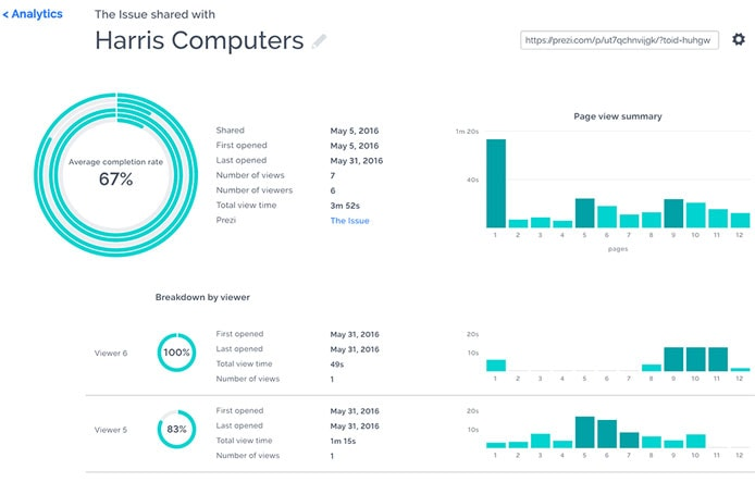 Screenshot of Prezi analytics dashboard