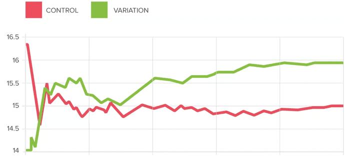Graph depicting split testing