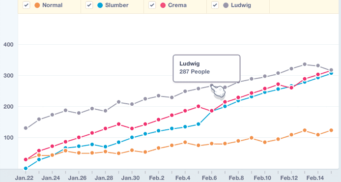 Screenshot of Mixpanel event tracking graph