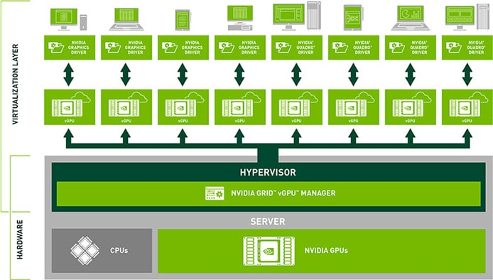 Graphic showing how NVIDIA GPUs and GRID works