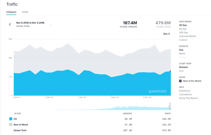 Screenshot of Quantcast Measure
