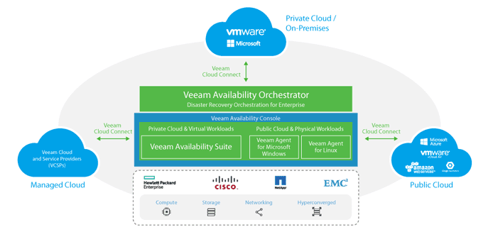 Graphic showing how Veeam's Availability Suite works