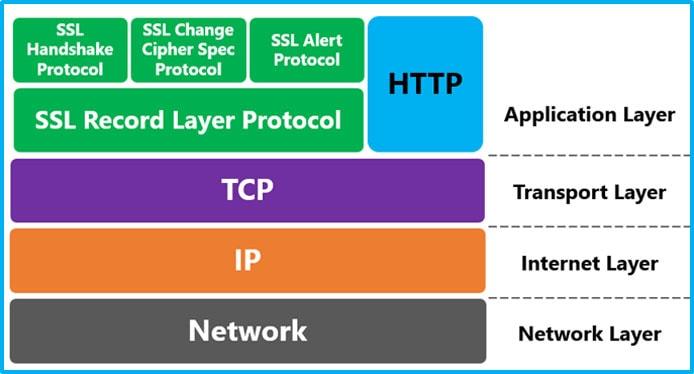SSL Handshake and Layers Graphic