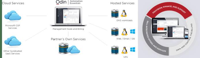 Graphics illustrating Automation Essentials functionalities