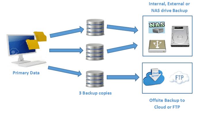 Screenshot of SyncBackPro backup process