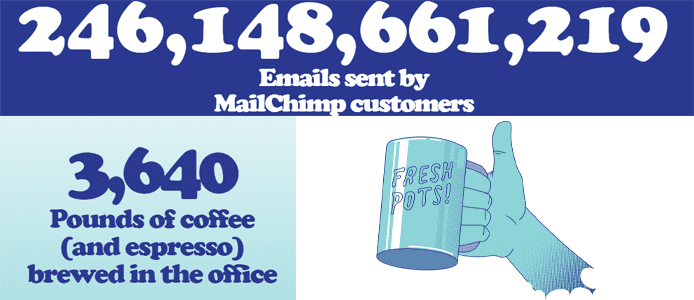 Graphic showing MailChimp statistics