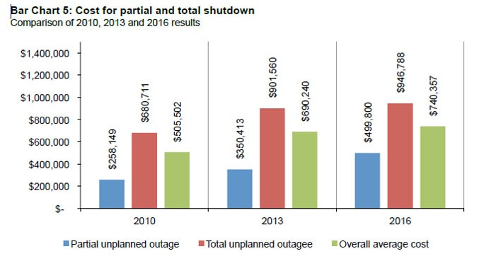 Chart illustrating the costs of datacenter outages