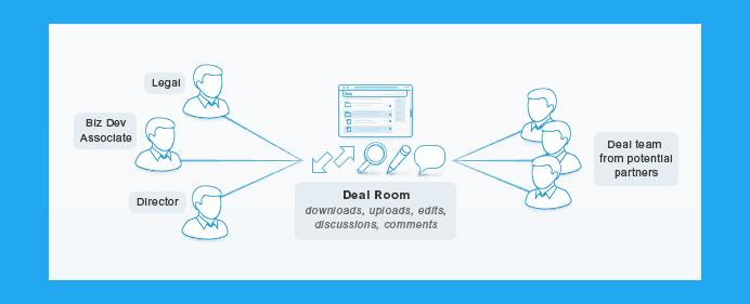 Screenshot of a Virtual Data Room