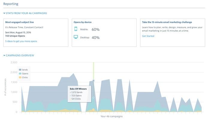 Screenshot of Constant Contact reporting tools