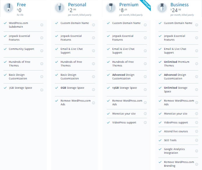 Screenshot of WordPress.com plans