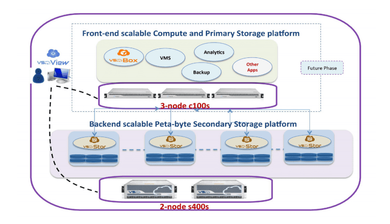 Graphic illustrating how VSkyCube's secondary storage platform works