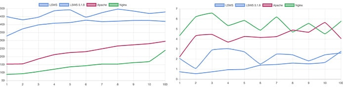 Charts comparing server performance with Magento