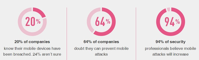 Charts displaying concerns about mobile security