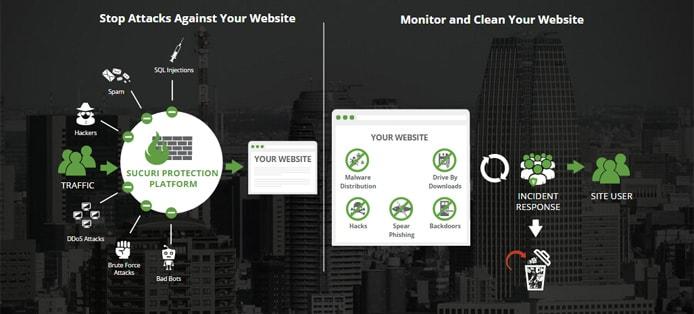 Graphic of Sucuri's security platform