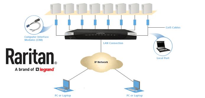 Graphic depicting how Raritan's KVM switches work