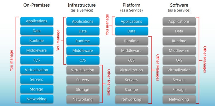 Graphic comparing cloud computing models