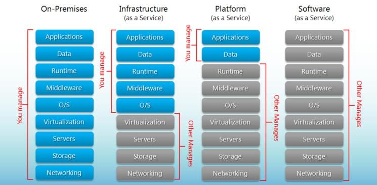 Graphic comparing cloud computing models
