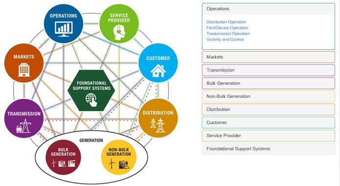 Graphic of smart grid domains