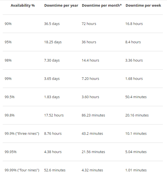 Downtime and Availability Chart