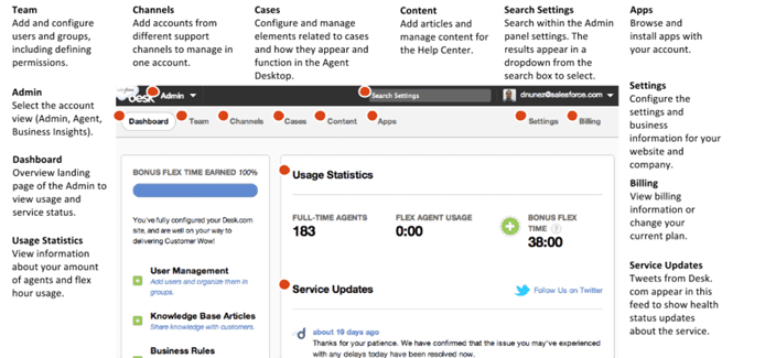 Screenshot of Desk.com's multi-channel dashboard