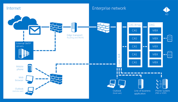 Microsoft Exchange Graphic