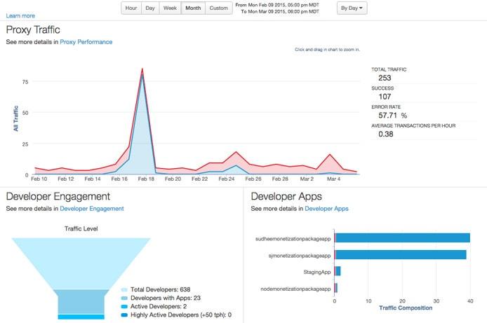 Screenshot of Apigee dashboard