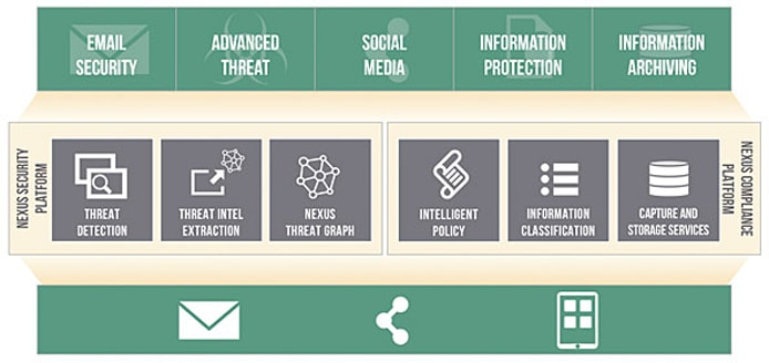 Graphic depicting how Proofpoint's Nexus Platform protects online entry points from attacks