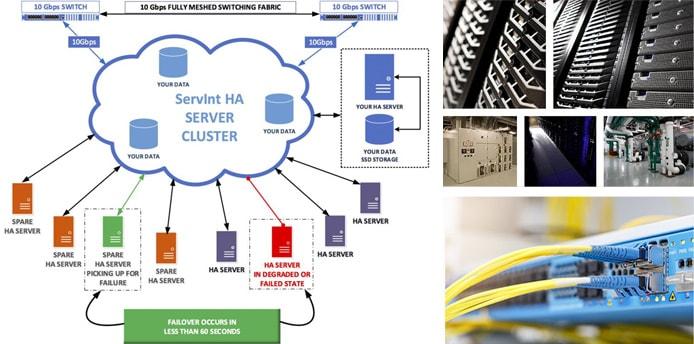 Illustration of ServInt's high-availability configuration with pictures of hardware
