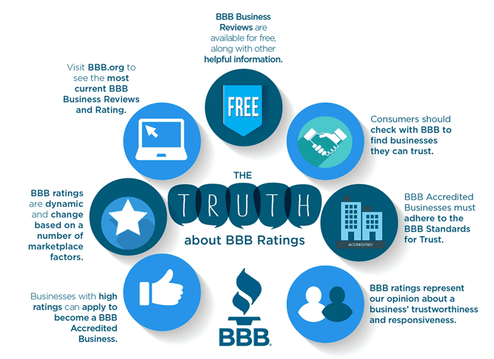 Infographic depicting the BBB's services