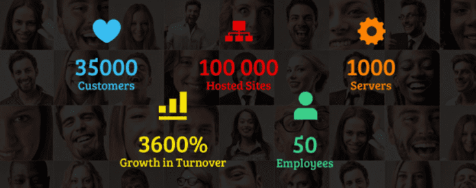 Graphic depicting Miss Hosting's number of customers, sites, servers, and employees