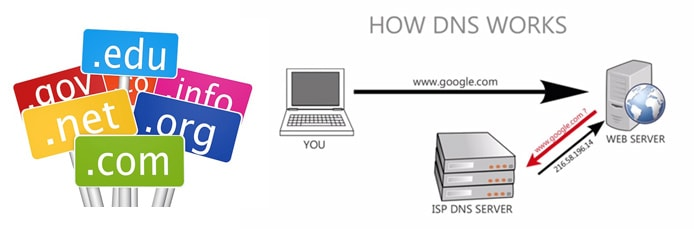 Graphic showing how DNS servers work
