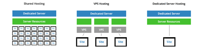 Illustration of the different types of web hosting accounts