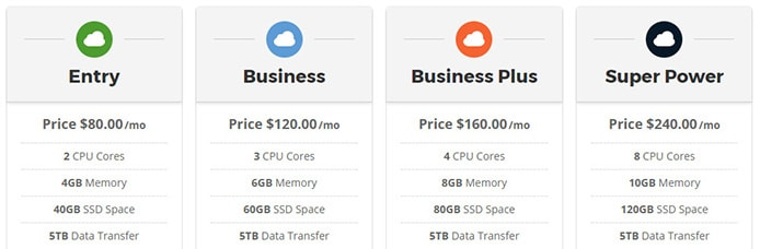 Screenshot of SiteGround cloud hosting price tables