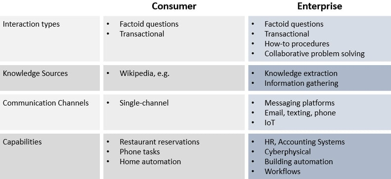 Chart illustrating the difference between consumer and enterprise conversational technology