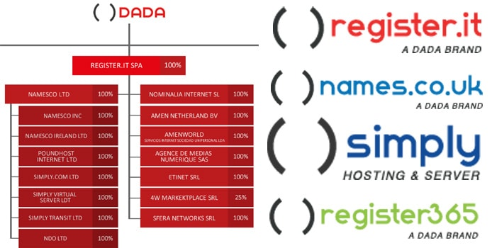 Organization chart of DADA Group hosting brands with company logos
