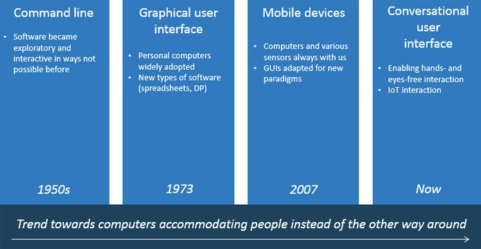 Timeline of computing user interfaces