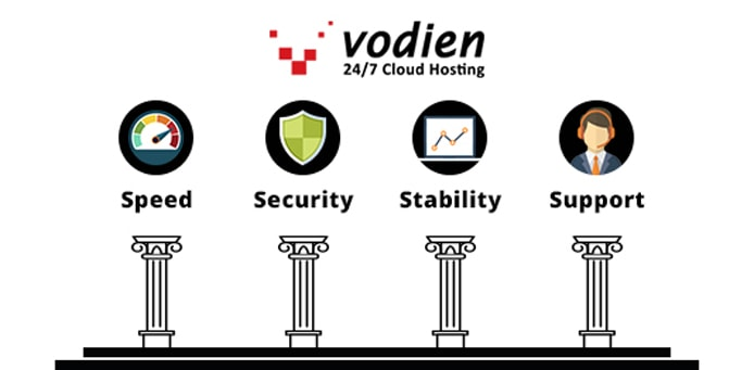 Graphic listing Vodien's four Ses