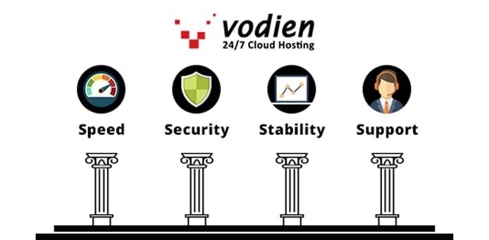 Graphic listing Vodien's four Ses