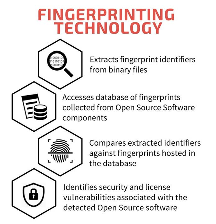 Infographic explaining how Insignary Clarity employs fingerprinting technology