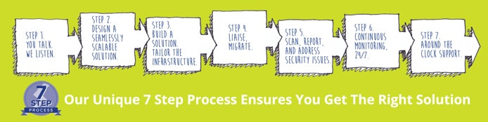 Graphic outlining Storm Internet's Seven-Step Process