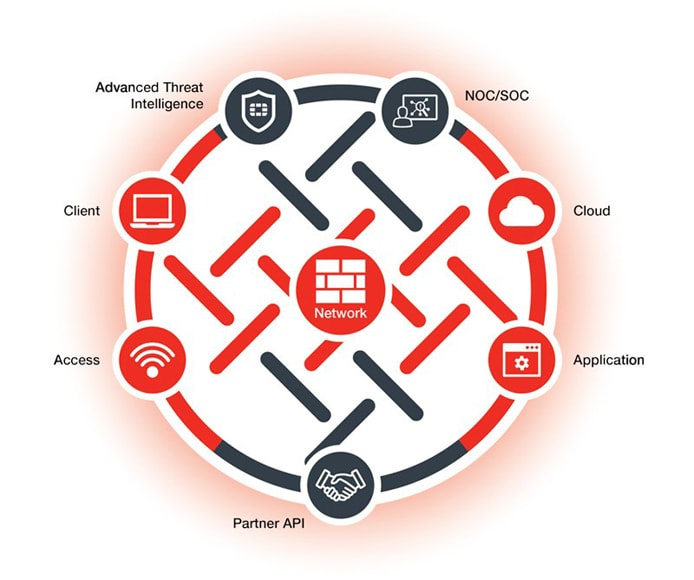 Graphic showing the different components of Fortinet Security Fabric