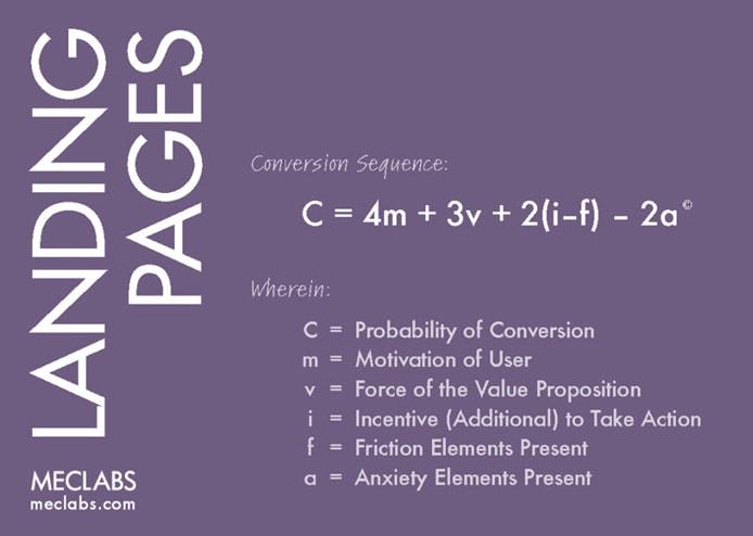 Graphic depicting MECLABS' landing page optimization formula